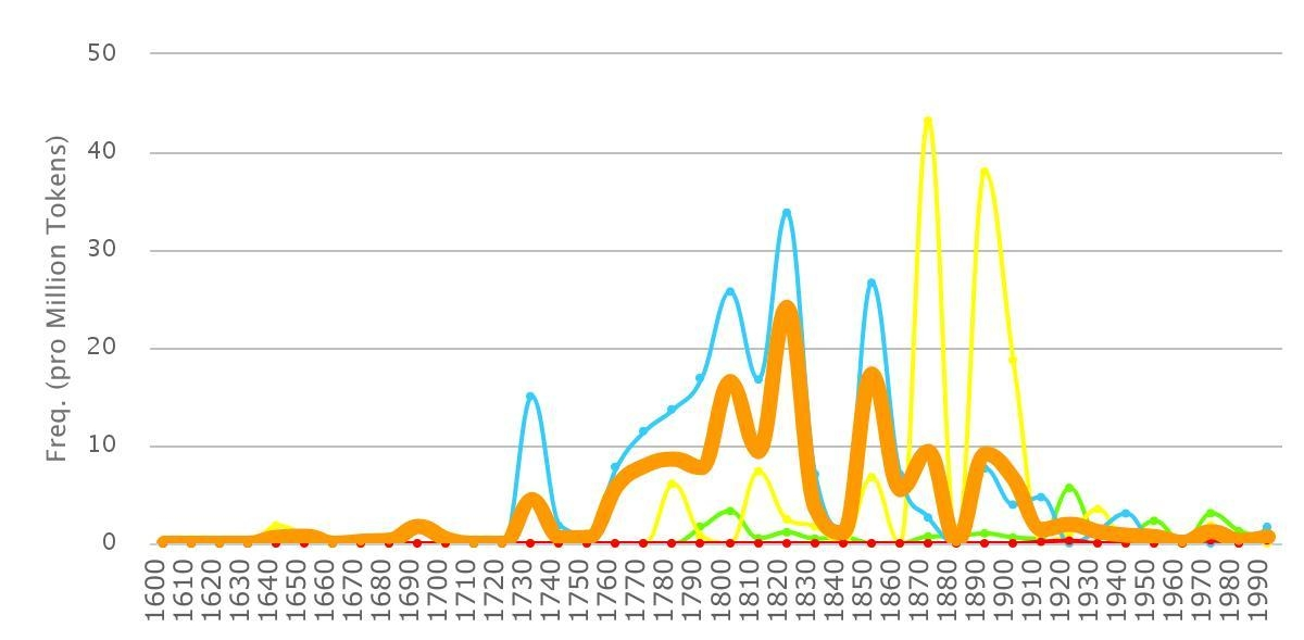 Fig. 9. Progression par type de texte (écrits fictionnels en vert, écrits non-littéraires en jaune, littérature scientifique en bleu, presse en rouge, toutes catégories confondues en orange)